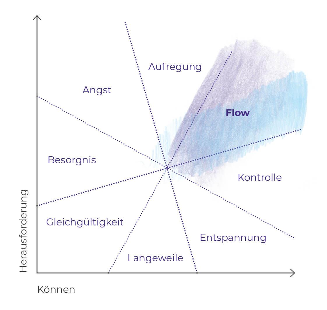 Flow-Gefühl Diagramm