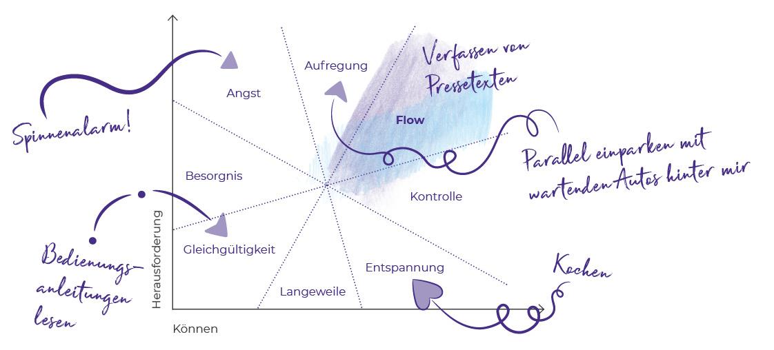 Flow Gefühl Diagramm